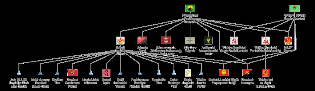 Yabancı savaşçılara ait örgütler şeması