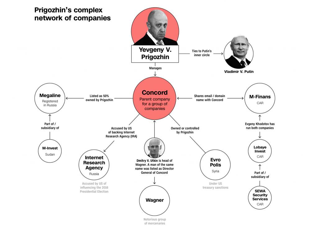 Yevgeny Prigozhin'in bağlantılı olduğu kişi ve şirketler | Kaynak: CNN