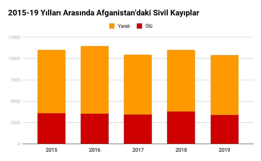 Afganistan'da Sivil Kayıplar - Acta