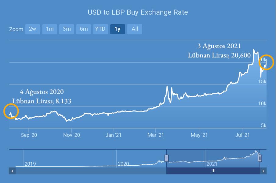 4 Ağustos 2020 ve 3 Ağustos 2021 tarihleri arasında Lübnan Lirası'nın Amerikan Doları karşısındaki seyri. Kaynak